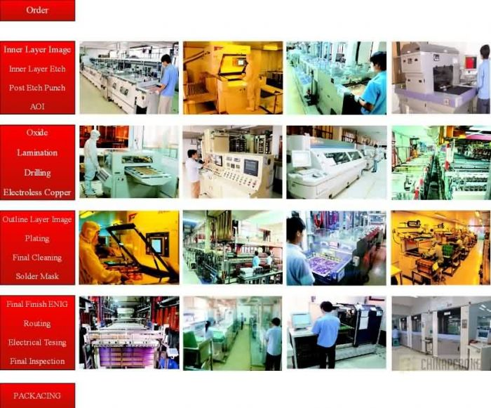 Multilayer PCB Manufacturing Process